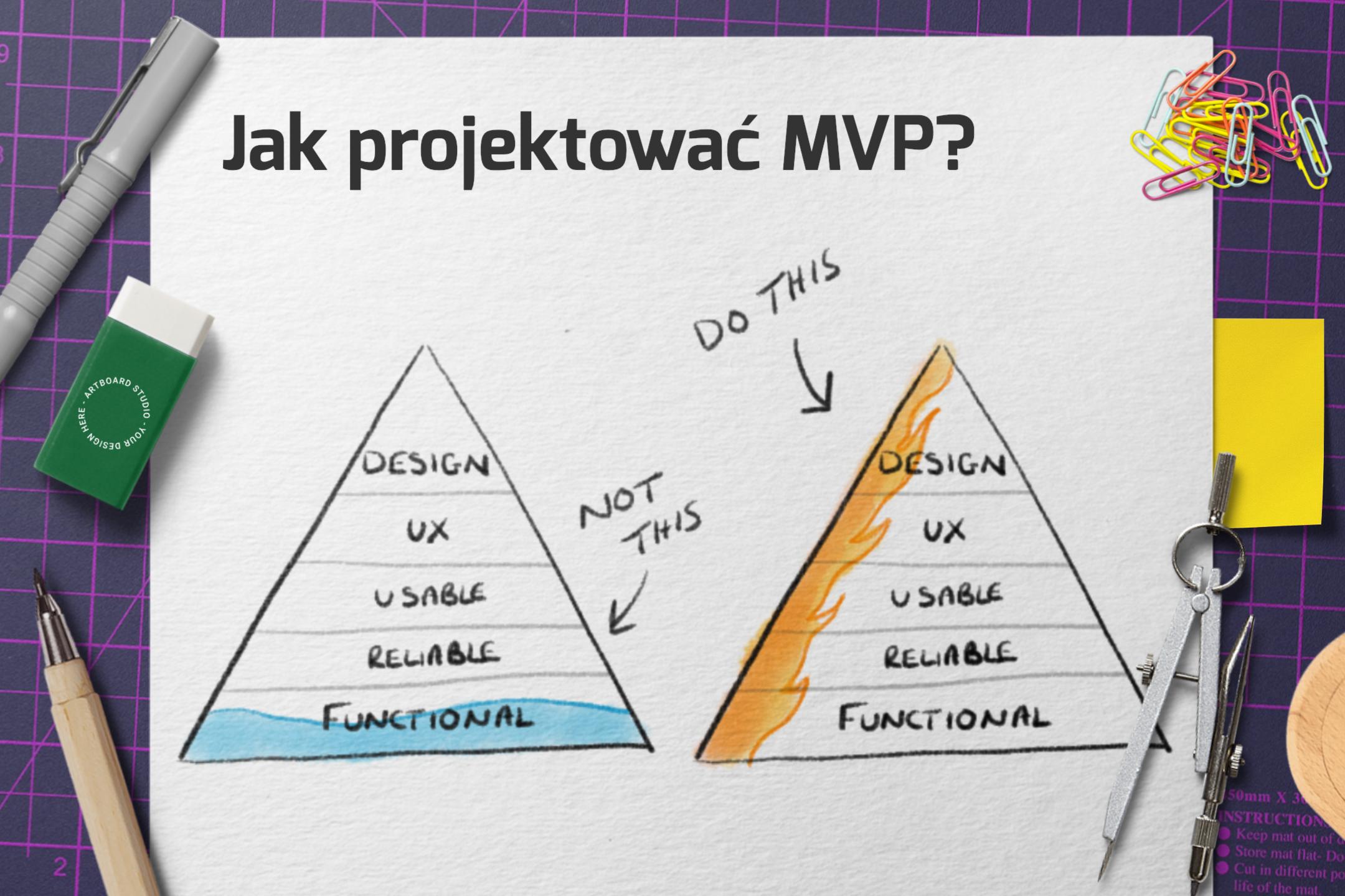 Minimum Viable Product Jak projektować MVP?