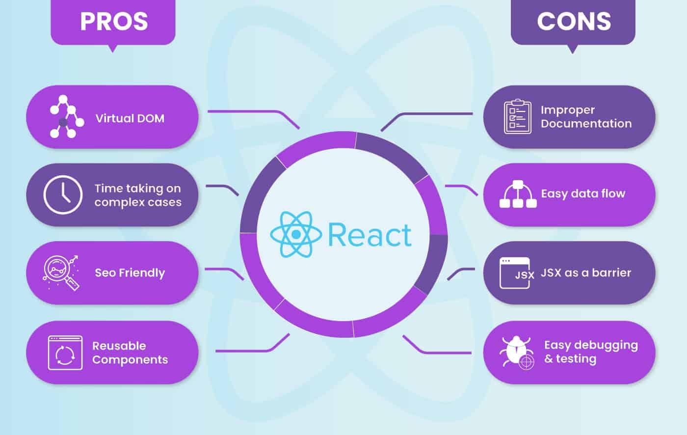 ReactJS Software House