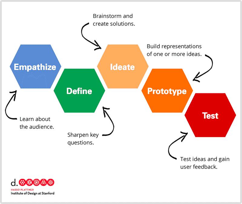 design thinking,design thinking w biznesie,narzędzia design thinking,co to jest design thinking,historia design thinking   burza mózgów, design thinking, makieta, mapa empatii, praca zespołowo, prototypowanie, storyboard, testowanie   Design thinking, czyli myślenie projektowe