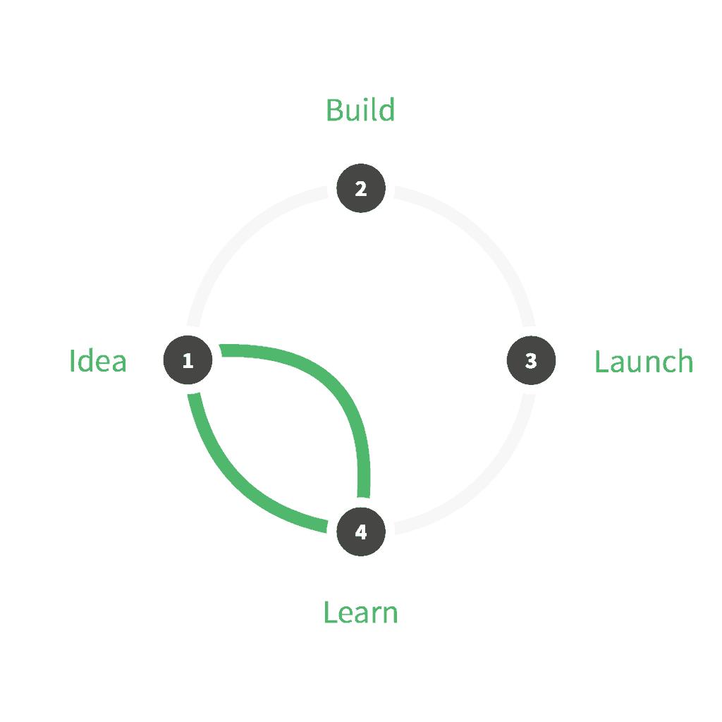 Design Sprint to skrót do wyciągnięcia wniosków.